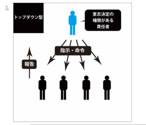 トップダウン型の意思決定の図