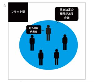 フラット型の意思決定の図